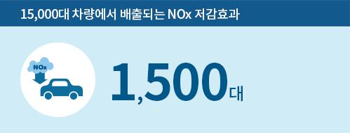 15,000대 차량에서 배출되는 NOx 저감 효과